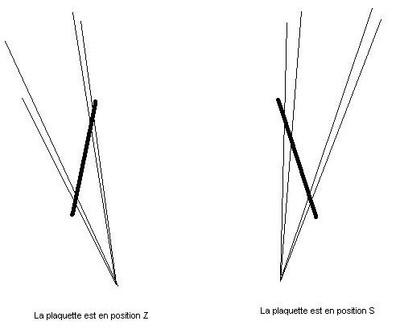 Positions S et Z (tutorial)
